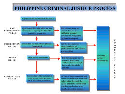 Criminal Justice Process Chart Philippine Criminal Justice Process Parole And Probation