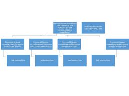 Nih Organizational Chart Enhancing The Pakistan Field Epidemiology And Laboratory