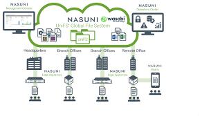 How Do I Use Nasuni Unifs With Wasabi Wasabi Knowledge Base