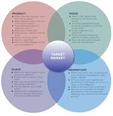 4 P S Of Marketing Chart Social Media Marketing Pricing For Social Media Users