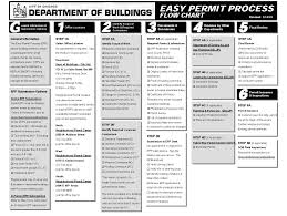 Building Permit Flow Chart Easy Permit Process Flow Chart Process Flow Chart Process