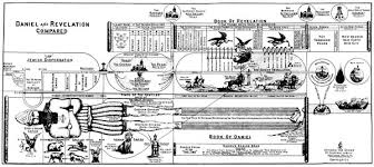 Daniel And Revelation Compared Prophecy Chart By Reverend