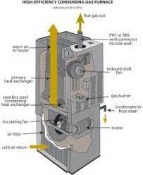 similiar high efficiency electric furnace keywords atwood furnace wiring diagram image wiring diagram engine