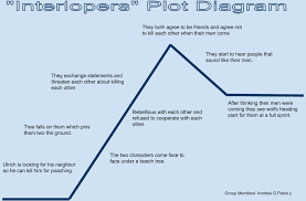 the interlopers essay type an essay online analysis essay writing examples topics the interlopers guide