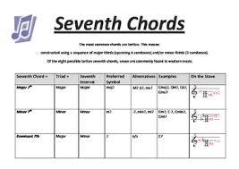 Seventh Chords Chart Music Theory Seventh Chords Music Chart