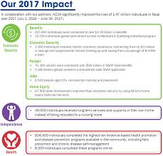 2017 Ncoa Impact Chart Ncoa