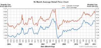 Gas Prices By President Chart Gas Prices In The Us And Canada Over 8 Years Could It Be
