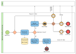 Application Handling And Invoicing Collaboration Bpmn 2 0