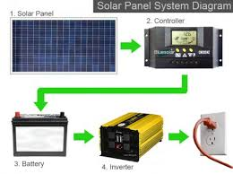 how much do solar panels cost to install? solar power authority Solar Panel Hook Up Diagram Solar Panel Hook Up Diagram #53 Solar Panel Setup Diagram