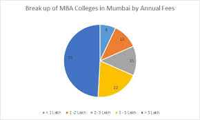 Mba Colleges In Mumbai All Fees Courses Placements