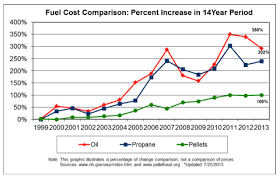 Heating Fuel Cost Comparison Chart Wood Pellets Cost Comparison