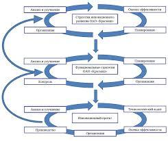 Инновационная деятельность АО Красмаш  На стратегическом уровне осуществляется разработка инновационной стратегии развития АО Красмаш имеющей своей целью получение дополнительной прибыли
