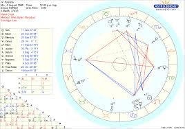 Astrology For Beginners Sun In Leo Moon In Cancer What
