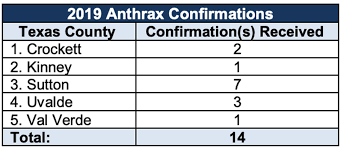 Anthrax Continues To Spread In Texas In Late July Business