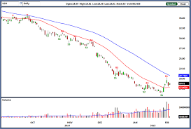 United States Oil Fund Lp Etf Uso Join The Bulls