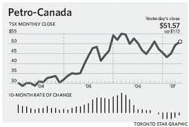 Petrocans 12 Month Slump Meets Graphic End The Star