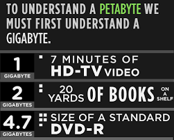 Computer File Size Conversion Chart Memory Sizes Explained Gigabytes Terabytes And Petabytes
