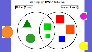 Image result for sorting circles