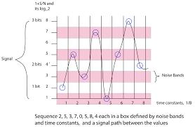 Ham Radio Bandwidth Chart Bandwidth And Shannon Hartley Cool Sicence Stuff Science