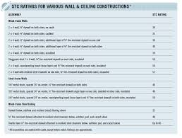 Stc Wall Rating Chart Soundproofing A Room Quarto Knows Blog