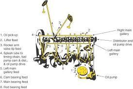 dodge magnum engine dodge magnum engine 5 2 lubrication flow full size image