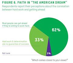 "hard work hard lives the new ""american dream"" oxfam america  from oxfam america s new report ""hard work hard lives """