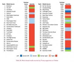 How Liberal Or Conservative Is Each Major News Source Considered