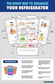 Proper Food Cooling Chart Servsafe Refrigerator Storage Chart Bedowntowndaytona Com