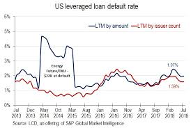 High Yield Bond Default Rate Chart Us Leveraged Loan Default Rate Holds At Low 1 97 S P