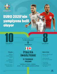 EURO 2020'nin şampiyonu İtalya-İngiltere finaliyle belli oluyor - Evrensel