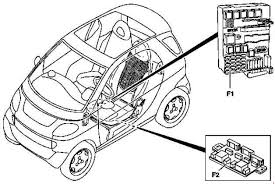 1998 2002 smart city coupe fortwo (a450, c450) fuse box diagram smart fortwo 451 fuse box diagram 1998 2002 smart city coupe fortwo (a450, c450) fuse box
