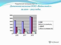 Презентация на тему Анализ эффективности налогообложения  5 Динамика налогов ООО Вайнстайл за 2010 2012 годы Раздаточный материал Лист 4