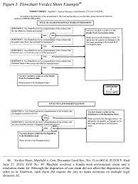 12 Confused Men Using Flowchart Verdict Sheets To Mitigate