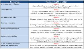 Lease Vs Buying Car Leasing Versus Buying Car Edithburney