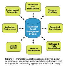 Translation Asset Management