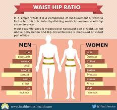 Hip To Waist Ratio Chart