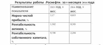 pr солдаты Игоря Сечина the moscow post Все проценты рентабельности много ниже стоимости займов компании В отчете приведена и сумма долгосрочных заемным средств− 3 807 млрд руб