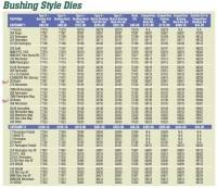 Lee Load All 2 Bushing Chart All Ii Press Charge Bar With Bushings Veracious Lee Load All