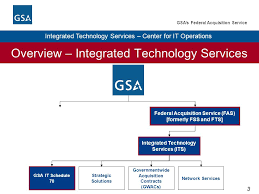 Gsa Fas Organization Chart Center For It Operations Integrated Technology Services U S