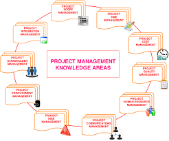Project Management Knowledge Areas By Pmi