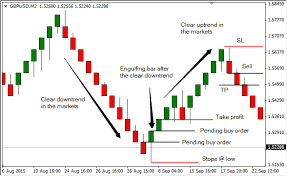 Pros And Cons Of Renko Charts Renko Engulfing Bars Trading Strategy