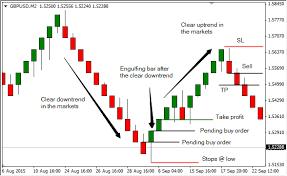 Renko Engulfing Bars Trading Strategy