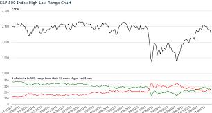 Stock Market 52 Week Chart High Low Range Charts Market Breadth Analysis Elite Trader