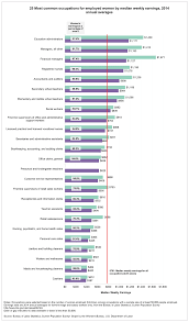 women s bureau wb most common occupations for women text version of 25 most common occupations for employed women by median weekly earnings
