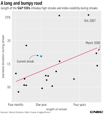 Yahoo Stock History Chart History Says Stock Market Unlikely To Hit A New High Soon