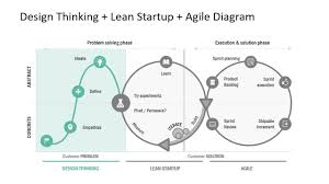 Design Thinking Lean Startup Agile Diagram For Powerpoint