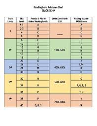Reading Level Reference Chart Grades K 4th