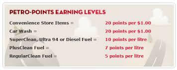 Petro Canadas Petro Points Program Analysis Savvy Buck