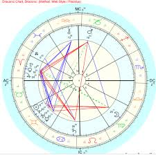Gg Astrology Im Kinda Confused On A Dragonic Chart Is