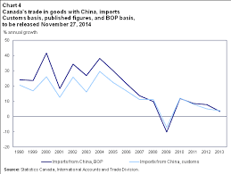 Balance Of Payments Trade In Goods At Statistics Canada